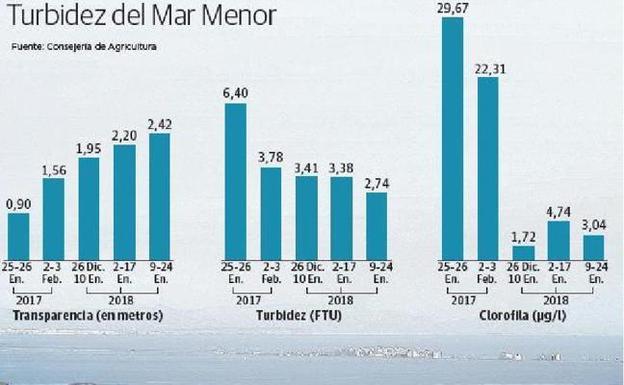 El Mar Menor gana en transparencia y la turbidez es la mitad que hace un año