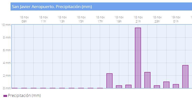 En San Javier la tormenta descargó a última hora del domingo.
